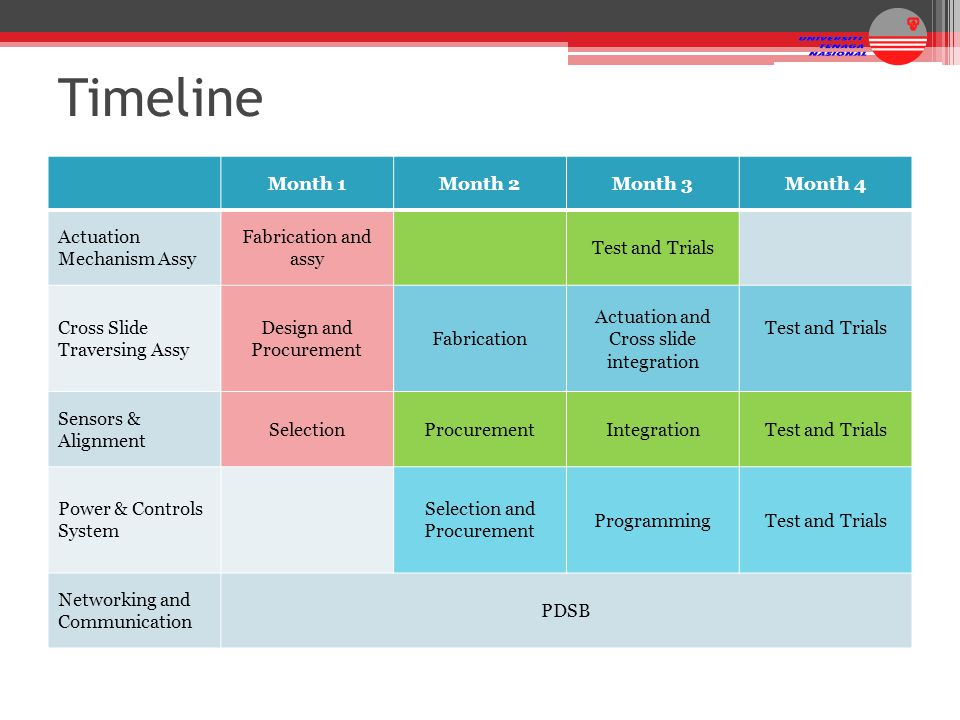 Timeline Month 1Month 2Month 3Month 4 Actuation Mechanism Assy Fabrication and assy Test and Trials Cross Slide Traversing Assy Design and Procurement
