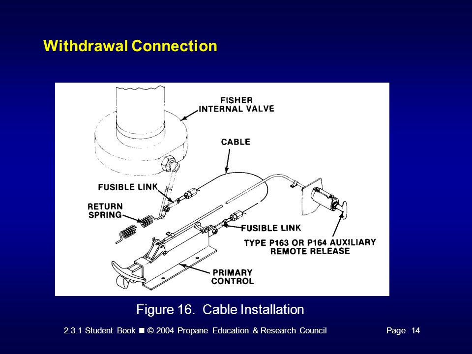 2.3.1 Student Book © 2004 Propane Education & Research CouncilPage 14 Withdrawal Connection Figure 16. Cable Installation