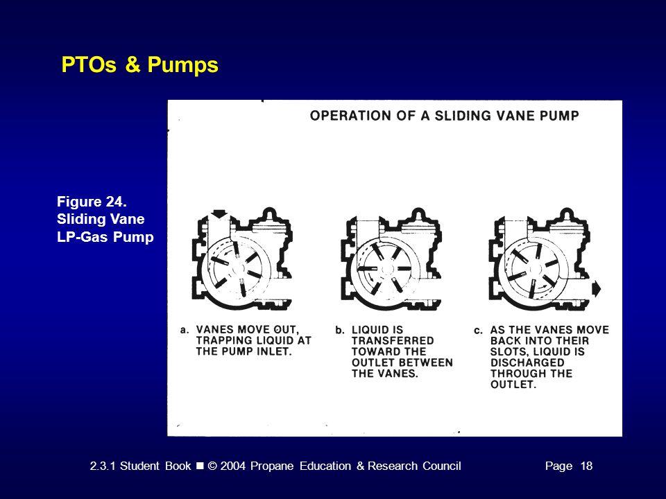 2.3.1 Student Book © 2004 Propane Education & Research CouncilPage 18 PTOs & Pumps Figure 24. Sliding Vane LP-Gas Pump