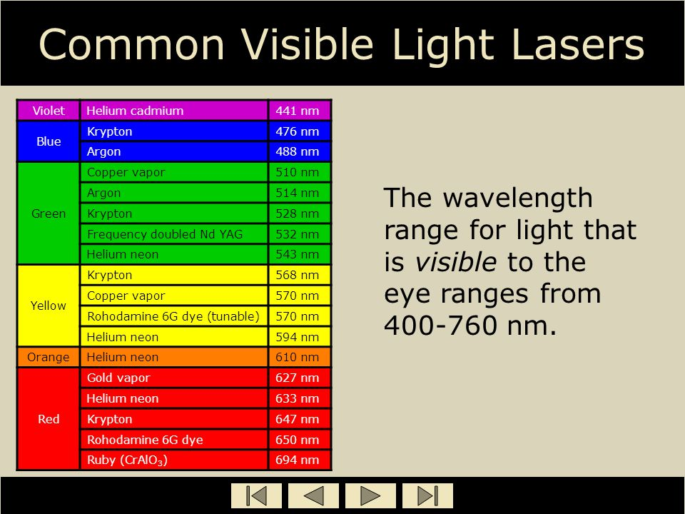 Common Visible Light Lasers VioletHelium cadmium441 nm Blue Krypton476 nm Argon488 nm Green Copper vapor510 nm Argon514 nm Krypton528 nm Frequency dou