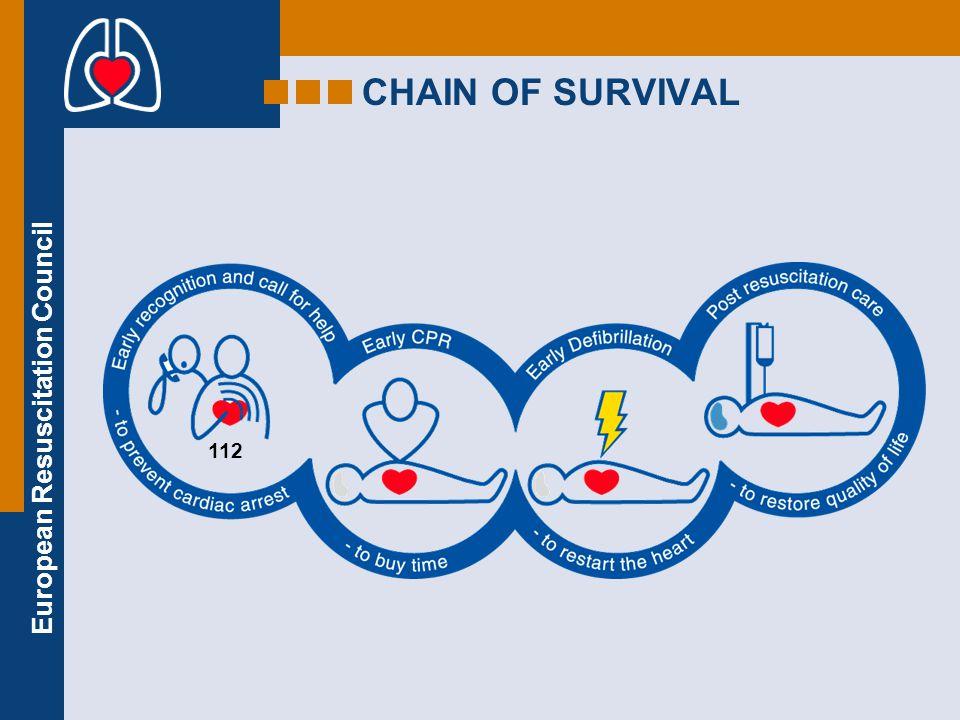 European Resuscitation Council  Basic life support  Advanced life support 1961: Peter Safar