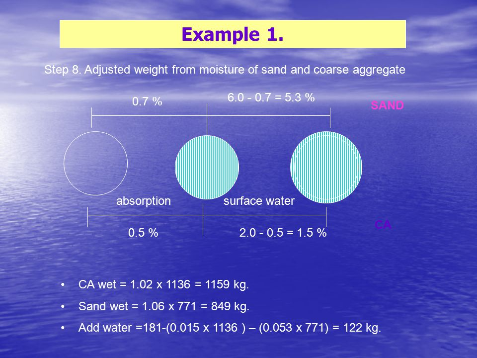 Example 1. Step 8. Adjusted weight from moisture of sand and coarse aggregate SAND CA 0.5 %2.0 - 0.5 = 1.5 % 0.7 % 6.0 - 0.7 = 5.3 % CA wet = 1.02 x 1