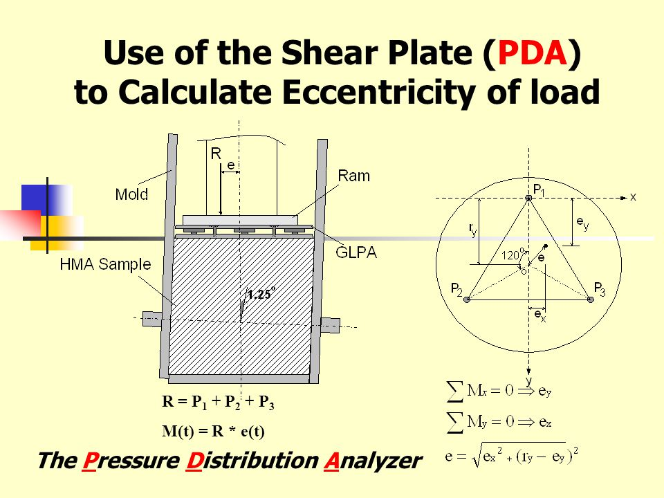 Use of the Shear Plate (PDA) to Calculate Eccentricity of load R = P 1 + P 2 + P 3 M(t) = R * e(t) The Pressure Distribution Analyzer