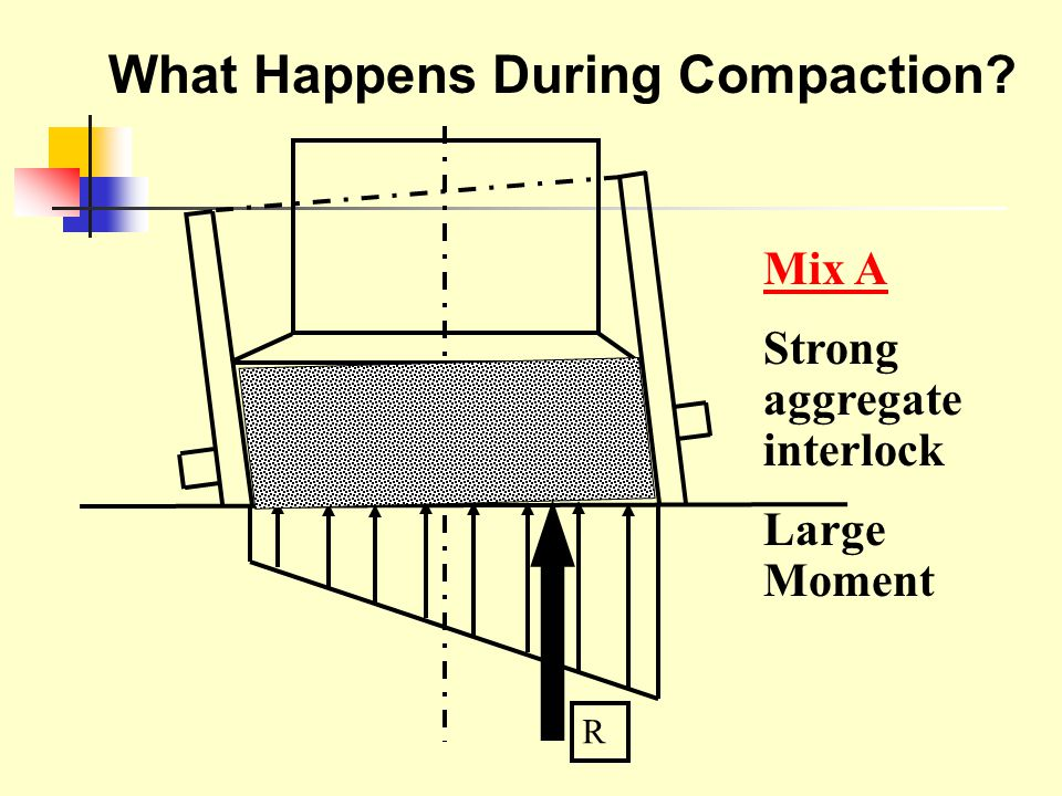 R Mix A Strong aggregate interlock Large Moment What Happens During Compaction?