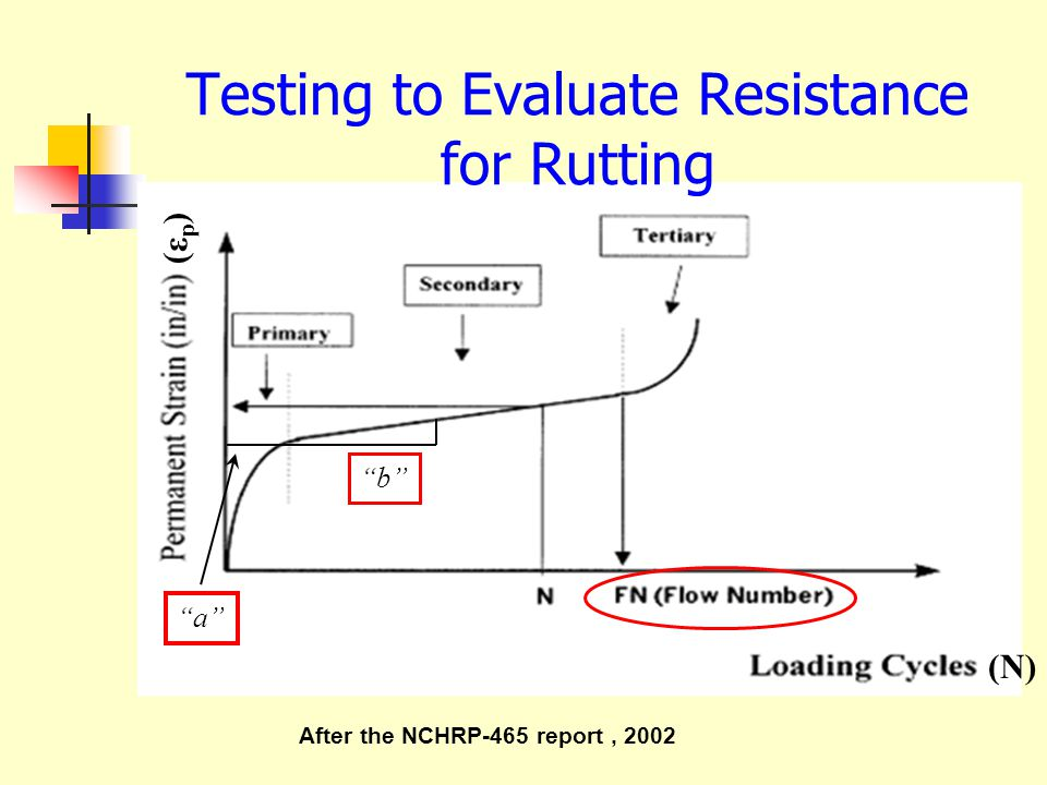 "(N) (εp)(εp) Testing to Evaluate Resistance for Rutting After the NCHRP-465 report, 2002 ""a"" ""b"""