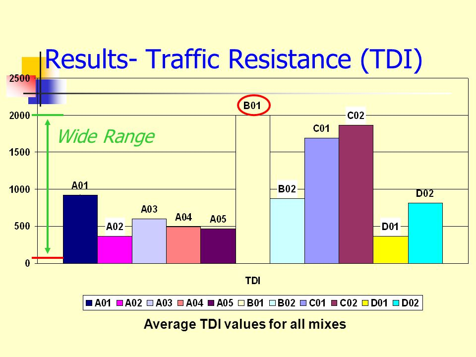 Results- Traffic Resistance (TDI) Average TDI values for all mixes Wide Range