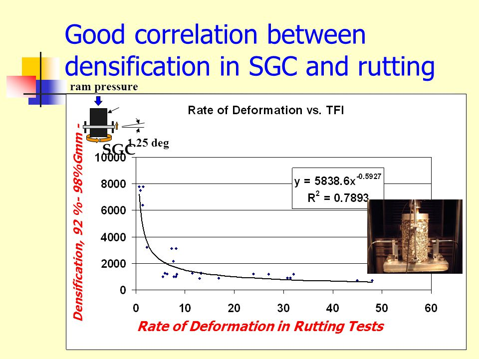 Good correlation between densification in SGC and rutting Densification, 92 %- 98%Gmm - Rate of Deformation in Rutting Tests ram pressure 1.25 deg SGC