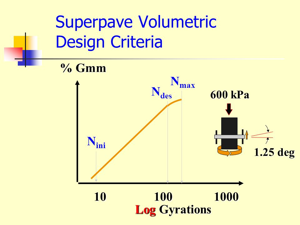 Design Gyrations 1-8 gyrations = paver Open to Traffic ~End of Service Life 600 kPa 1.25 deg
