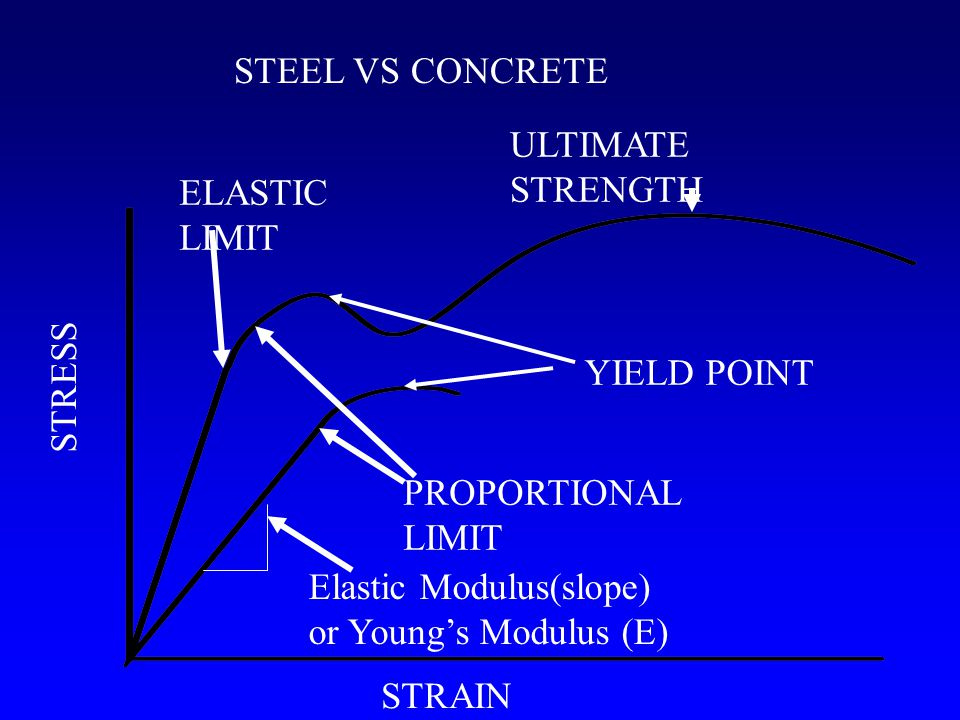 ELASTIC LIMIT PROPORTIONAL LIMIT YIELD POINT ULTIMATE STRENGTH STRAIN STRESS STEEL VS CONCRETE Elastic Modulus(slope) or Young's Modulus (E)