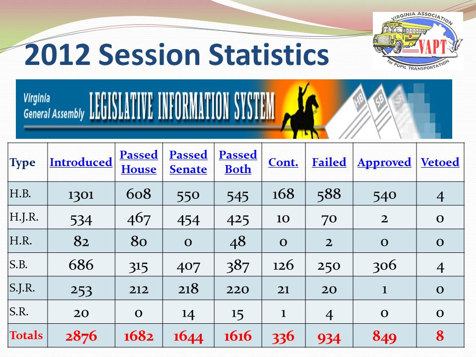 2012 Session Statistics TypeIntroduced Passed House Passed Senate Passed Both Cont.FailedApprovedVetoed H.B.