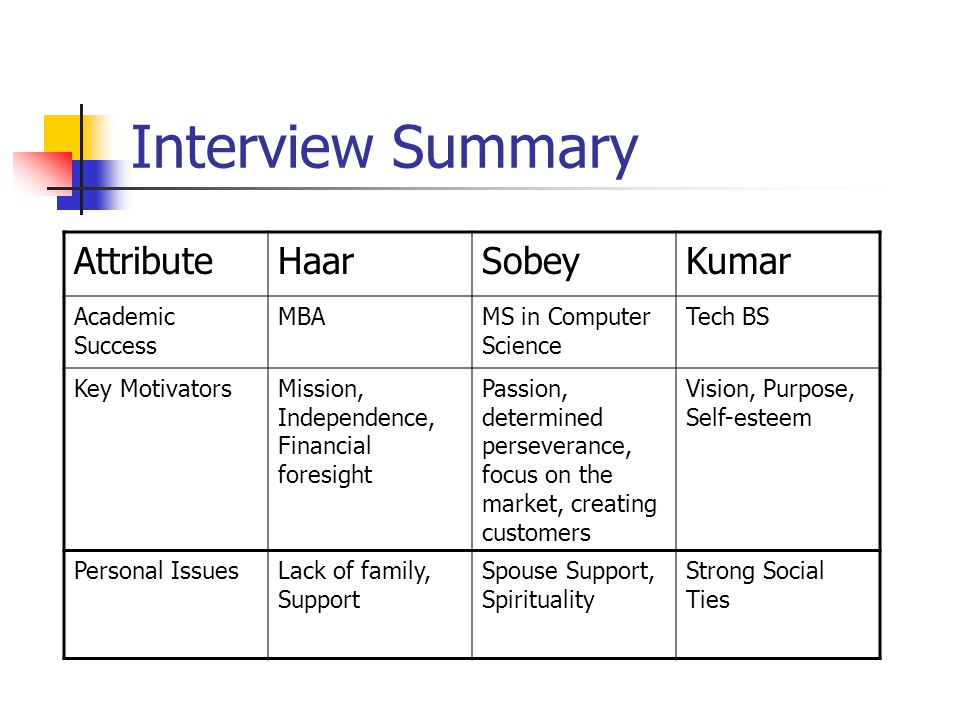 Interview Summary AttributeHaarSobeyKumar Academic Success MBAMS in Computer Science Tech BS Key MotivatorsMission, Independence, Financial foresight Passion, determined perseverance, focus on the market, creating customers Vision, Purpose, Self-esteem Personal IssuesLack of family, Support Spouse Support, Spirituality Strong Social Ties