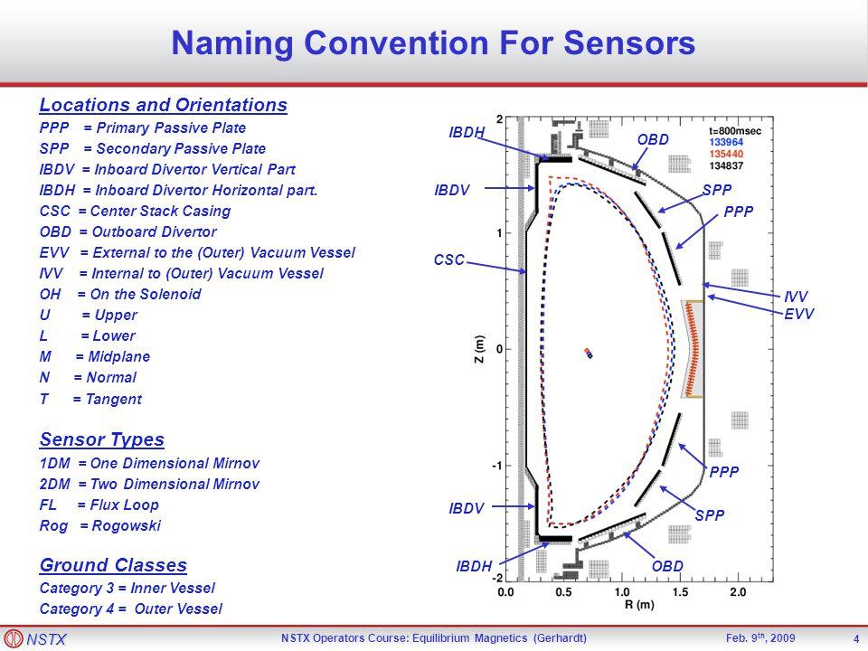 NSTX NSTX Operators Course: Equilibrium Magnetics (Gerhardt)Feb.
