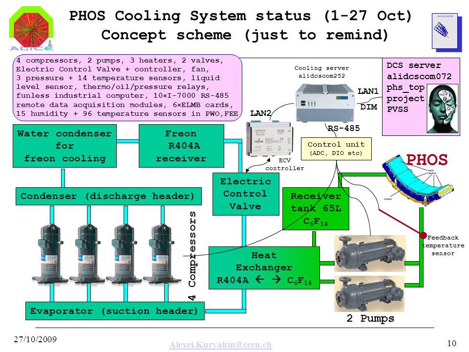 Alexei.Kuryakin@cern.ch 27/10/2009 10 PHOS Cooling System status (1-27 Oct) Concept scheme (just to remind) Evaporator (suction header) Condenser (dis