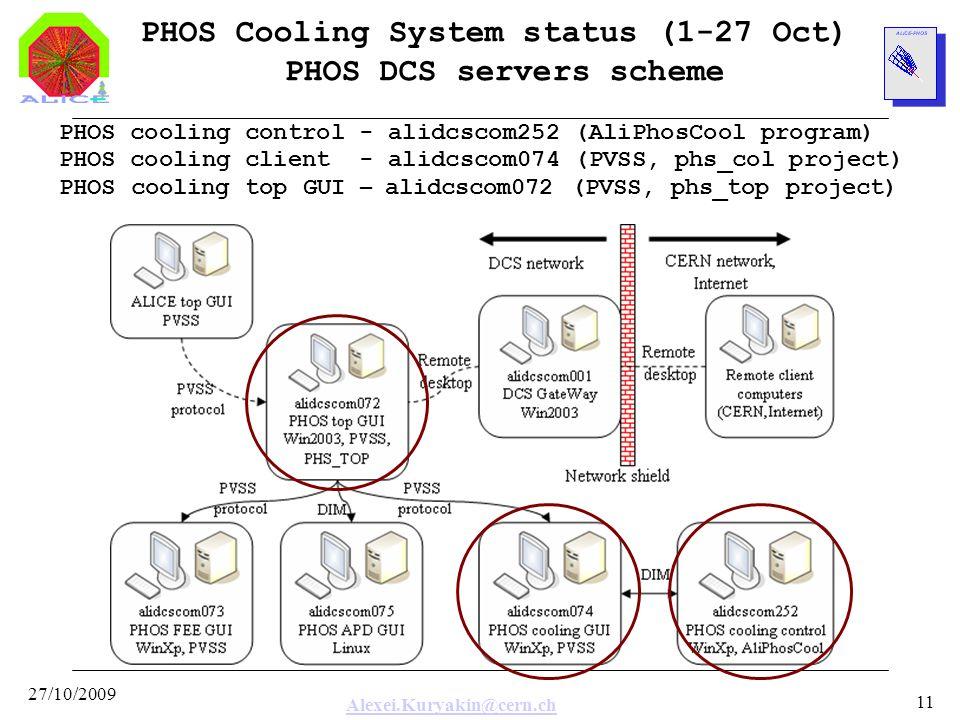 Alexei.Kuryakin@cern.ch 27/10/2009 11 PHOS Cooling System status (1-27 Oct) PHOS DCS servers scheme PHOS cooling control - alidcscom252 (AliPhosCool p