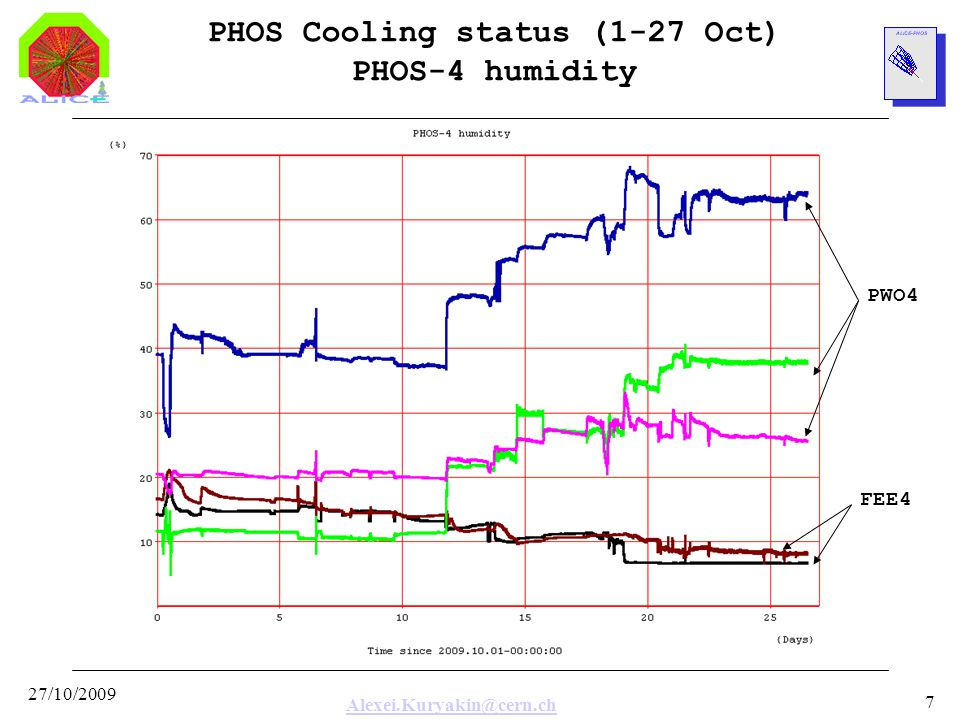 Alexei.Kuryakin@cern.ch 27/10/2009 8 PHOS Cooling status (1-27 Oct) Pump cover temperatures Pump2 Pump1 Pumps works in round-robin order (8 hours per cycle) to equalize working times