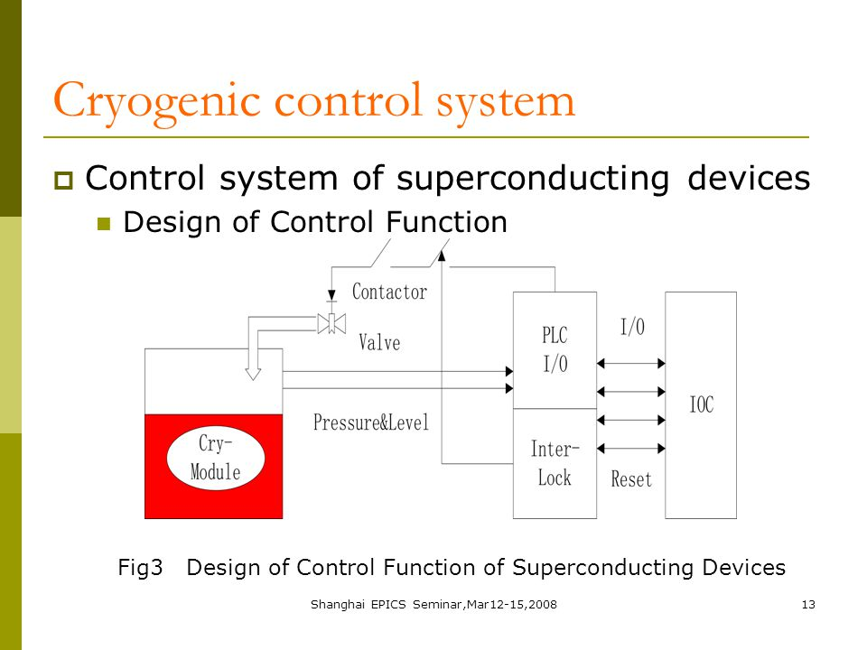 Shanghai EPICS Seminar,Mar12-15,200813 Cryogenic control system  Control system of superconducting devices Design of Control Function Fig3 Design of Control Function of Superconducting Devices