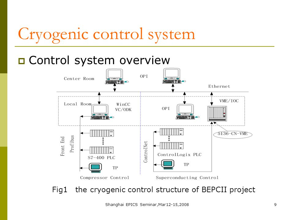 Shanghai EPICS Seminar,Mar12-15,200810 Cryogenic control system  Exchanging data between S7-400 and IOC It is required to integrate the compressor signals into EPICS.
