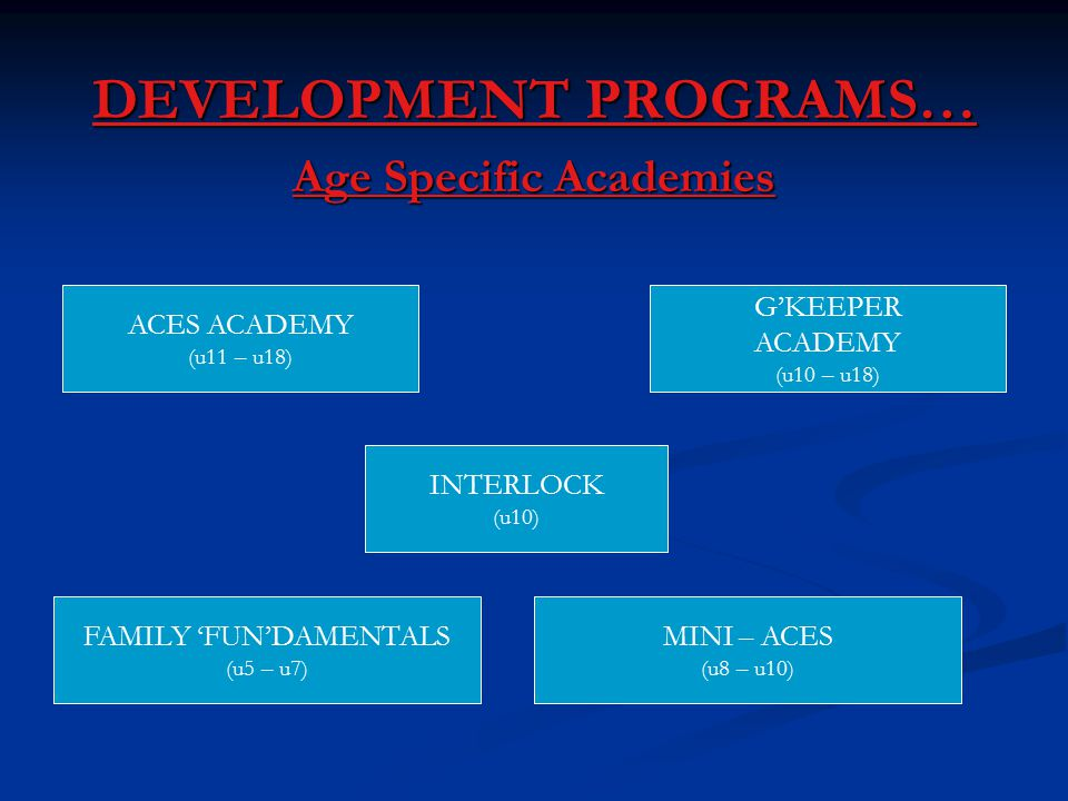 DEVELOPMENT PROGRAMS… Age Specific Academies FAMILY 'FUN'DAMENTALS (u5 – u7) MINI – ACES (u8 – u10) ACES ACADEMY (u11 – u18) G'KEEPER ACADEMY (u10 – u18) INTERLOCK (u10)