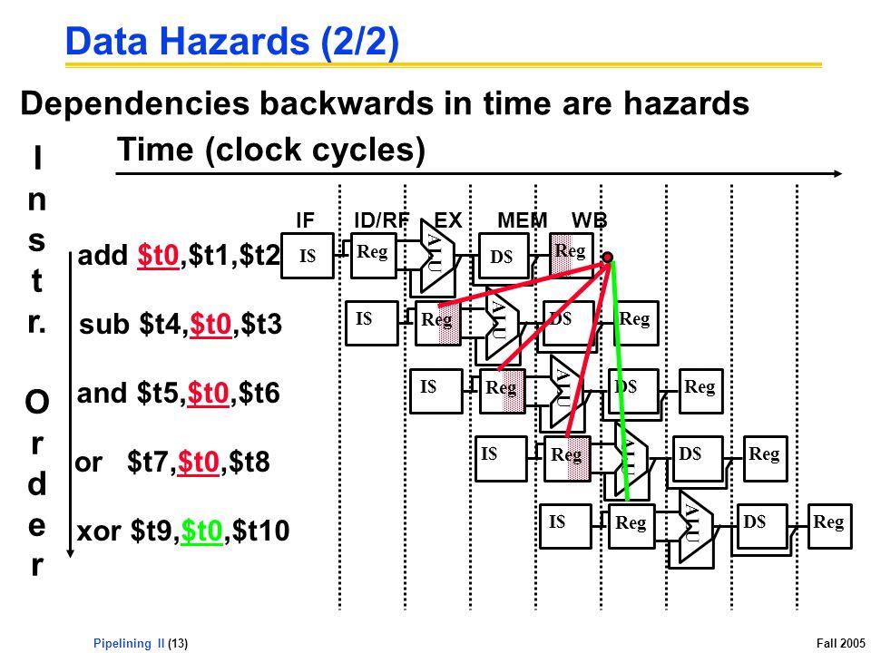 Pipelining II (13) Fall 2005 Dependencies backwards in time are hazards Data Hazards (2/2) sub $t4,$t0,$t3 ALU I$ Reg D$Reg and $t5,$t0,$t6 ALU I$ Reg D$Reg or $t7,$t0,$t8 I$ ALU Reg D$Reg xor $t9,$t0,$t10 ALU I$ Reg D$Reg add $t0,$t1,$t2 IFID/RFEXMEMWB ALU I$ Reg D$ Reg I n s t r.