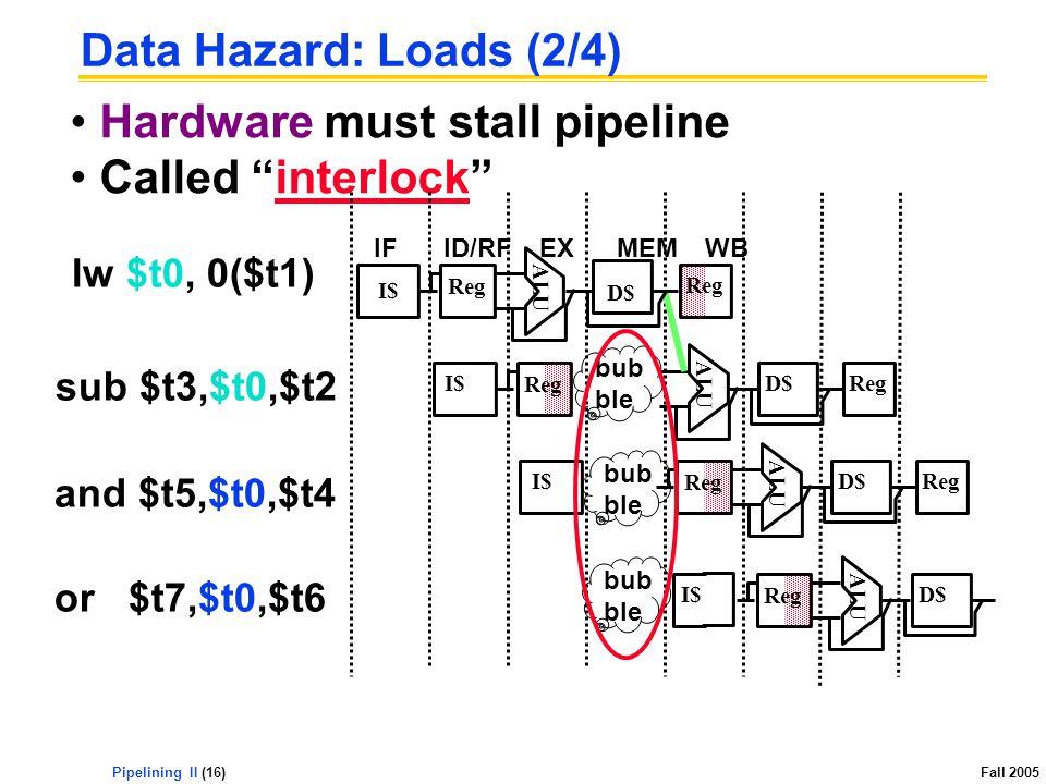 Pipelining II (16) Fall 2005 Hardware must stall pipeline Called interlock Data Hazard: Loads (2/4) sub $t3,$t0,$t2 ALU I$ Reg D$Reg bub ble and $t5,$t0,$t4 ALU I$ Reg D$Reg bub ble or $t7,$t0,$t6 I$ ALU Reg D$ bub ble lw $t0, 0($t1) IFID/RFEXMEMWB ALU I$ Reg D$ Reg