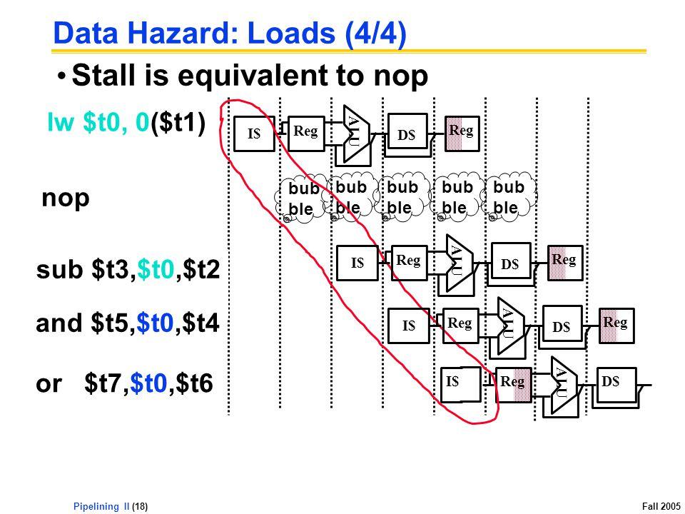 Pipelining II (18) Fall 2005 Data Hazard: Loads (4/4) Stall is equivalent to nop sub $t3,$t0,$t2 and $t5,$t0,$t4 or $t7,$t0,$t6 I$ ALU Reg D$ lw $t0, 0($t1) ALU I$ Reg D$ Reg bub ble ALU I$ Reg D$ Reg ALU I$ Reg D$ Reg nop