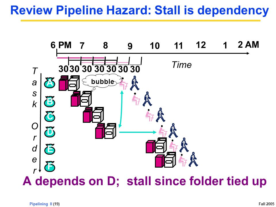 Pipelining II (19) Fall 2005 Review Pipeline Hazard: Stall is dependency A depends on D; stall since folder tied up TaskOrderTaskOrder 12 2 AM 6 PM 7 8 9 10 11 1 Time B C D A E F bubble 30