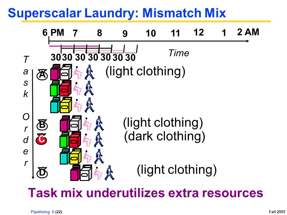 Pipelining II (22) Fall 2005 Superscalar Laundry: Mismatch Mix Task mix underutilizes extra resources TaskOrderTaskOrder 12 2 AM 6 PM 7 8 9 10 11 1 Time 30 (light clothing) (dark clothing) (light clothing) A B D C