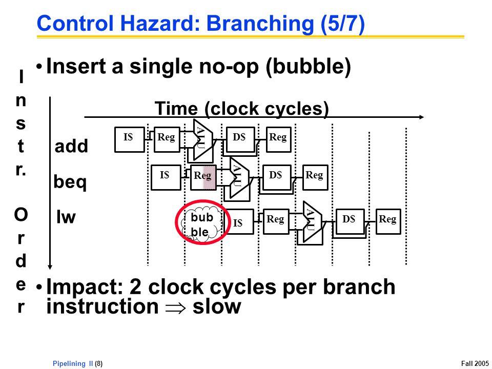 Pipelining II (8) Fall 2005 Insert a single no-op (bubble) Control Hazard: Branching (5/7) add beq lw ALU I$ Reg D$Reg ALU I$ Reg D$Reg ALU Reg D$Reg I$ I n s t r.