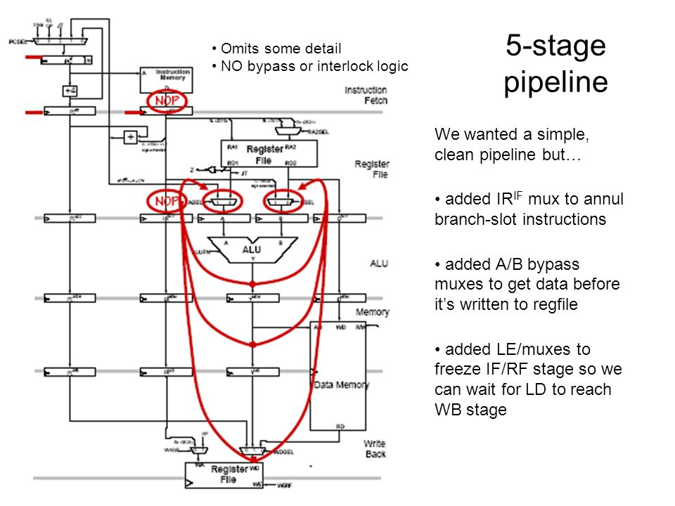 5-stage pipeline Omits some detail NO bypass or interlock logic We wanted a simple, clean pipeline but… added IR IF mux to annul branch-slot instructi