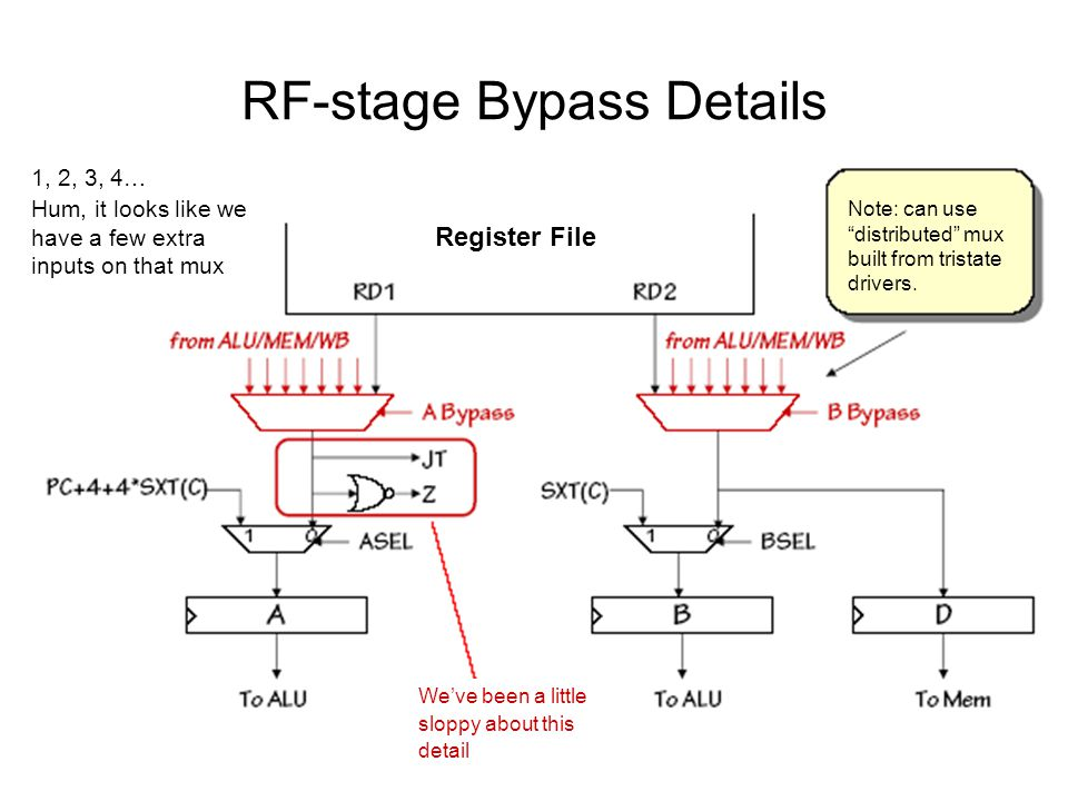 RF-stage Bypass Details 1, 2, 3, 4… Hum, it looks like we have a few extra inputs on that mux Register File We've been a little sloppy about this detail Note: can use distributed mux built from tristate drivers.