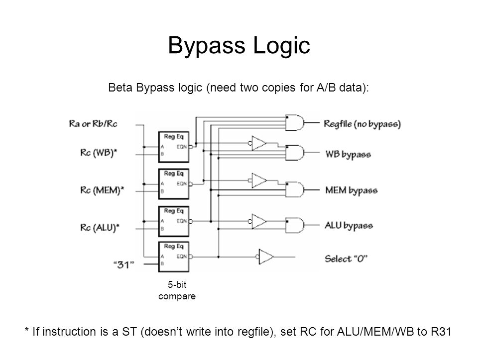 Bypass Logic Beta Bypass logic (need two copies for A/B data): * If instruction is a ST (doesn't write into regfile), set RC for ALU/MEM/WB to R31 5-bit compare