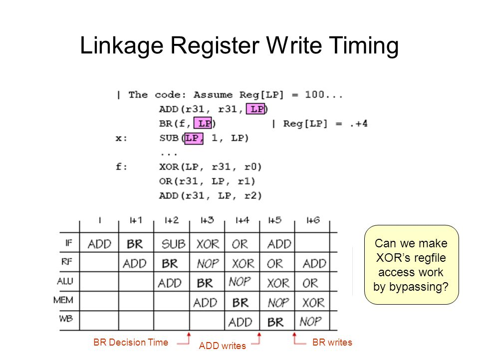 Linkage Register Write Timing BR Decision Time ADD writes BR writes Can we make XOR's regfile access work by bypassing?