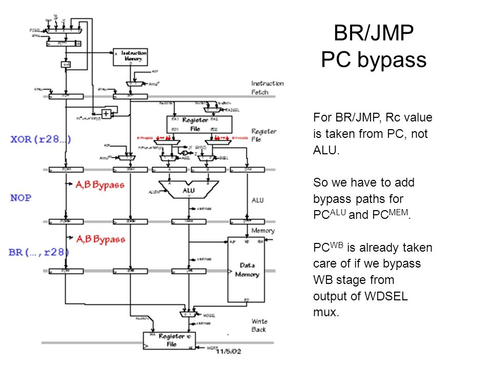 BR/JMP PC bypass For BR/JMP, Rc value is taken from PC, not ALU. So we have to add bypass paths for PC ALU and PC MEM. PC WB is already taken care of