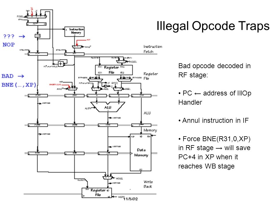 Illegal Opcode Traps Bad opcode decoded in RF stage: PC ← address of IllOp Handler Annul instruction in IF Force BNE(R31,0,XP) in RF stage → will save PC+4 in XP when it reaches WB stage