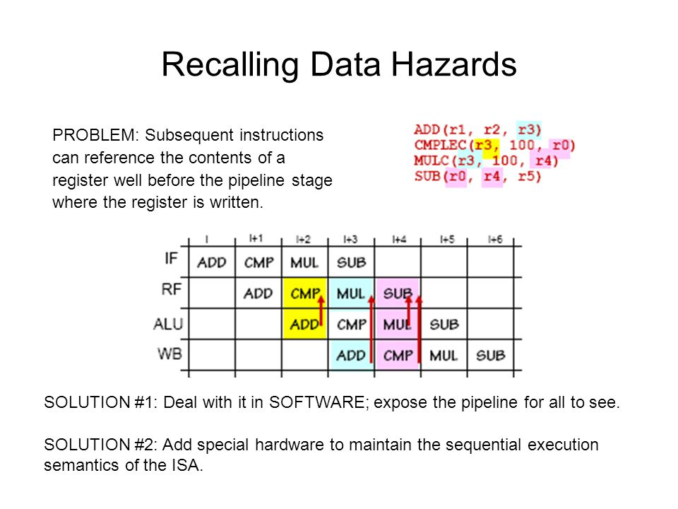 Recalling Data Hazards PROBLEM: Subsequent instructions can reference the contents of a register well before the pipeline stage where the register is written.
