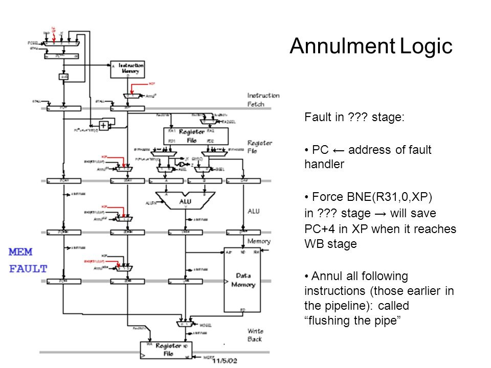 Annulment Logic Fault in . stage: PC ← address of fault handler Force BNE(R31,0,XP) in .