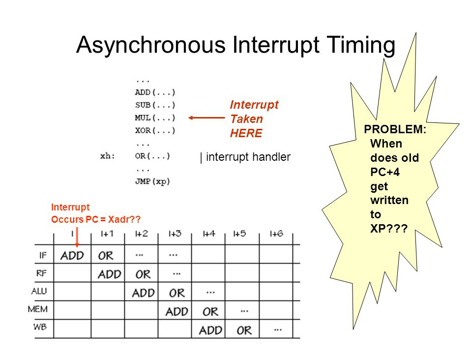 Asynchronous Interrupt Timing Interrupt Taken HERE PROBLEM: When does old PC+4 get written to XP??? | interrupt handler Interrupt Occurs PC = Xadr??