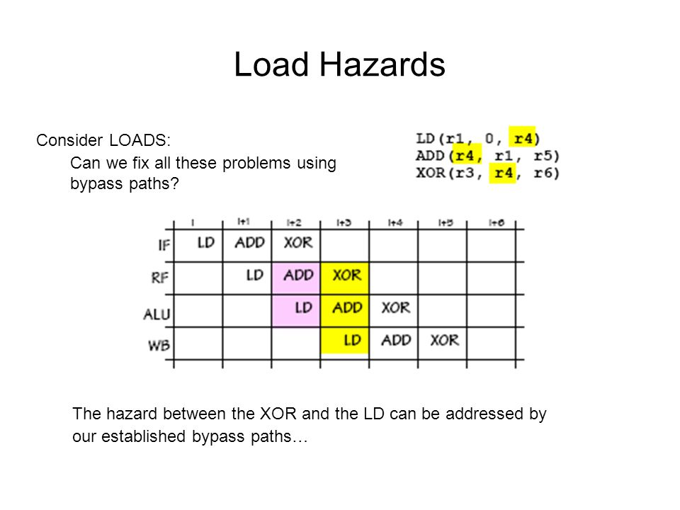 Load Hazards The hazard between the XOR and the LD can be addressed by our established bypass paths… Consider LOADS: Can we fix all these problems usi