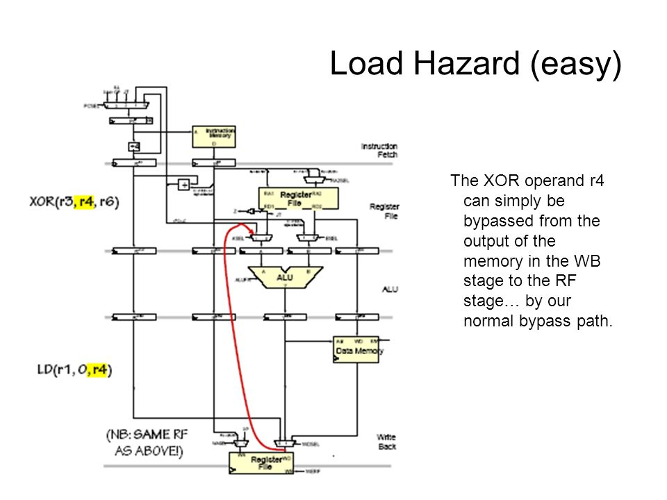 Load Hazard (easy) The XOR operand r4 can simply be bypassed from the output of the memory in the WB stage to the RF stage… by our normal bypass path.