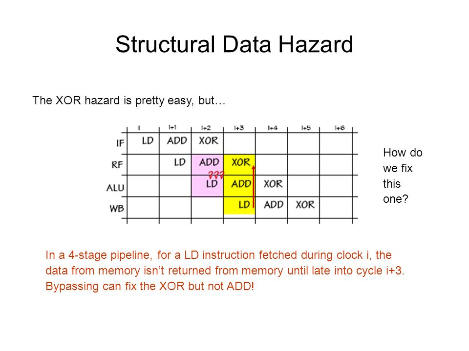 Structural Data Hazard In a 4-stage pipeline, for a LD instruction fetched during clock i, the data from memory isn't returned from memory until late into cycle i+3.