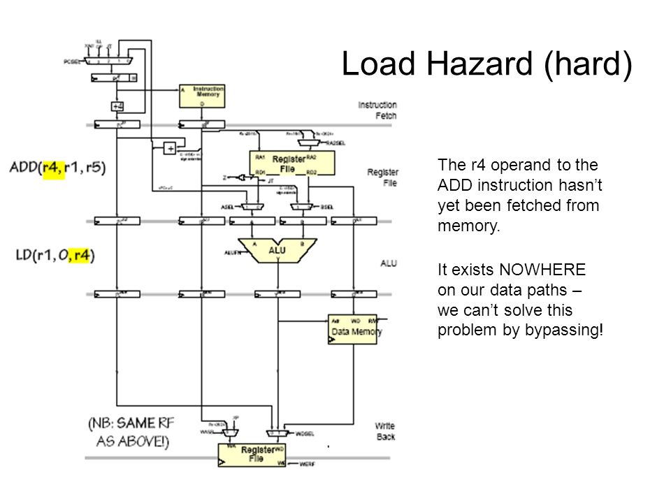 Load Hazard (hard) The r4 operand to the ADD instruction hasn't yet been fetched from memory. It exists NOWHERE on our data paths – we can't solve thi