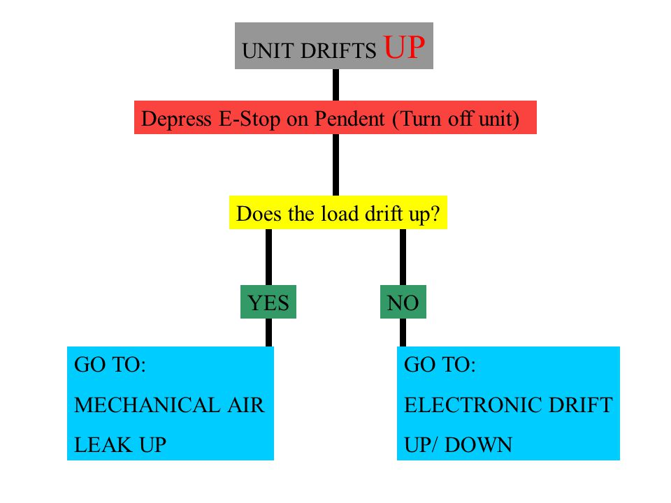 UNIT DRIFTS DOWN Depress E-Stop on Pendent (Turn off unit) Does the load drift down.