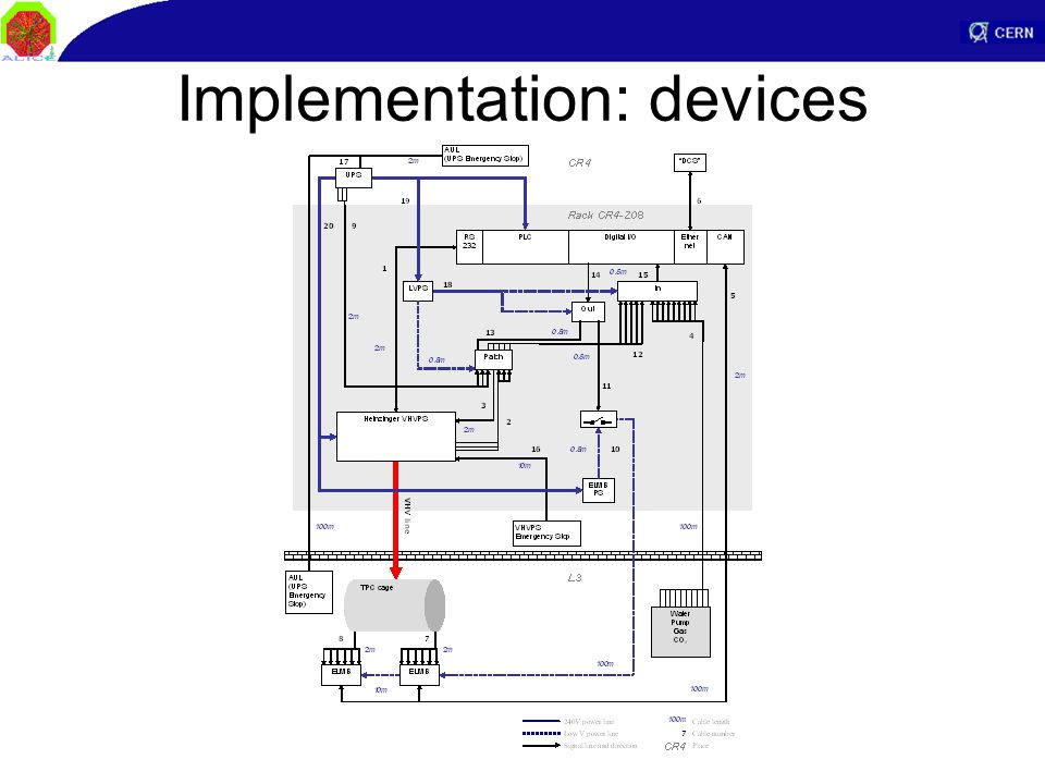 Implementation: devices