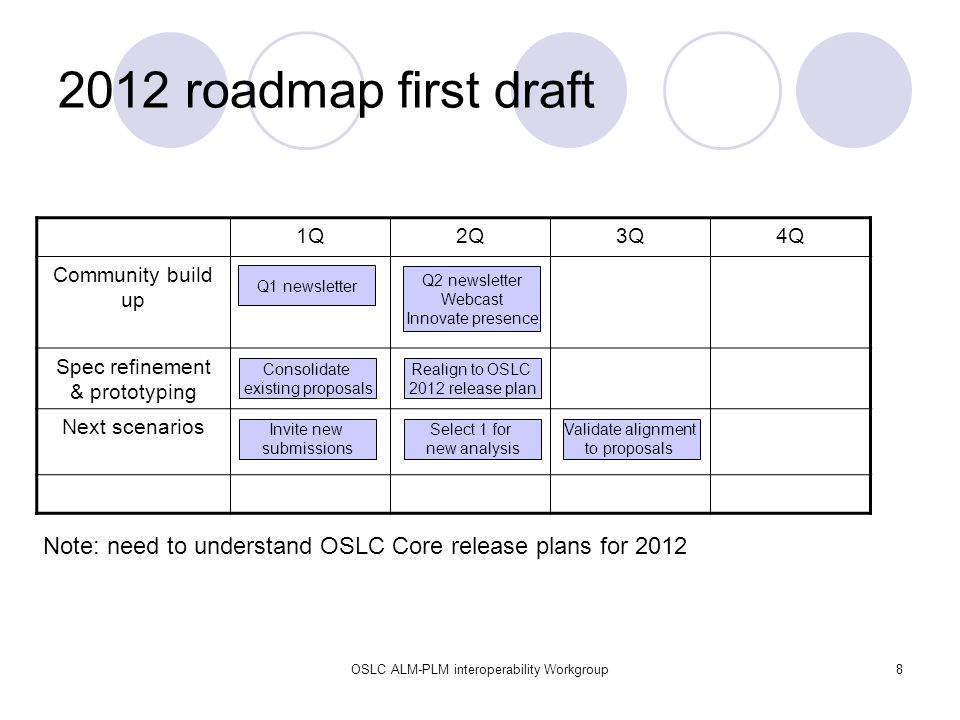 OSLC ALM-PLM interoperability Workgroup8 2012 roadmap first draft 1Q2Q3Q4Q Community build up Spec refinement & prototyping Next scenarios Q1 newsletter Consolidate existing proposals Realign to OSLC 2012 release plan Invite new submissions Select 1 for new analysis Validate alignment to proposals Note: need to understand OSLC Core release plans for 2012 Q2 newsletter Webcast Innovate presence