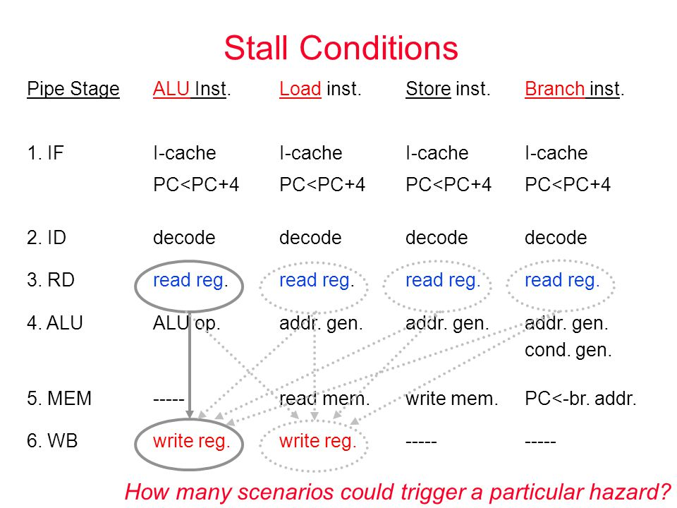 Stall Conditions Pipe StageALU Inst.Load inst.Store inst.Branch inst. 1. IFI-cache PC<PC+4 I-cache PC<PC+4 I-cache PC<PC+4 I-cache PC<PC+4 2. IDdecode
