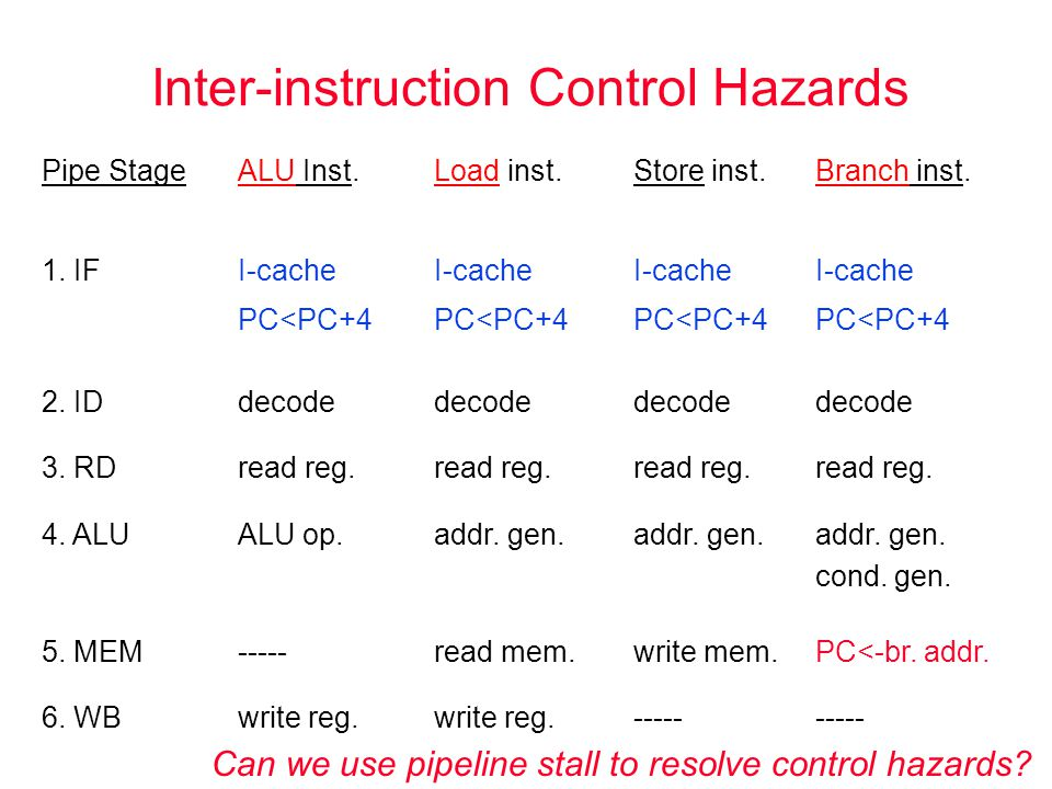 Inter-instruction Control Hazards Pipe StageALU Inst.Load inst.Store inst.Branch inst.
