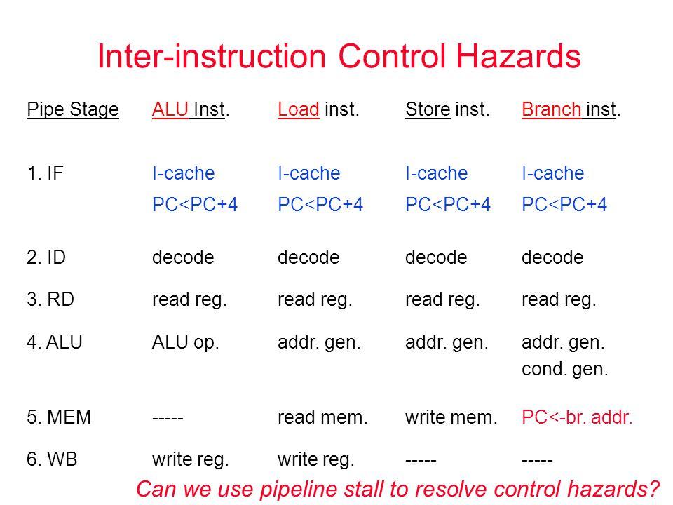 Inter-instruction Control Hazards Pipe StageALU Inst.Load inst.Store inst.Branch inst. 1. IFI-cache PC<PC+4 I-cache PC<PC+4 I-cache PC<PC+4 I-cache PC