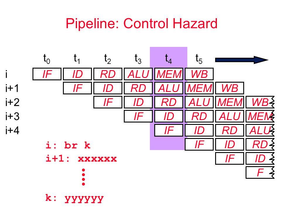 Pipeline: Control Hazard i: br k i+1: xxxxxx k: yyyyyy F MEM IFIDRDALUMEM IFIDRDALUMEM IFIDRDALUMEM IFIDRDALU t0t0 t1t1 t2t2 t3t3 t4t4 t5t5 IFIDRD ALU IFID RD IF ID i i+1 i+2 i+3 i+4 WB