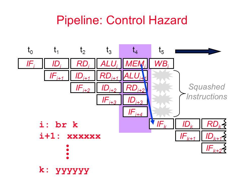 Pipeline: Control Hazard i: br k i+1: xxxxxx k: yyyyyy IF k+2 IF i ID i RD i ALU i MEM i IF i+1 ID i+1 RD i+1 ALU i+1 IF k IF i+2 ID i+2 RD i+2 IF k+1 IF i+3 ID i+3 t0t0 t1t1 t2t2 t3t3 t4t4 t5t5 IF i+4 WB i ID k ID k+1 RD k Squashed Instructions