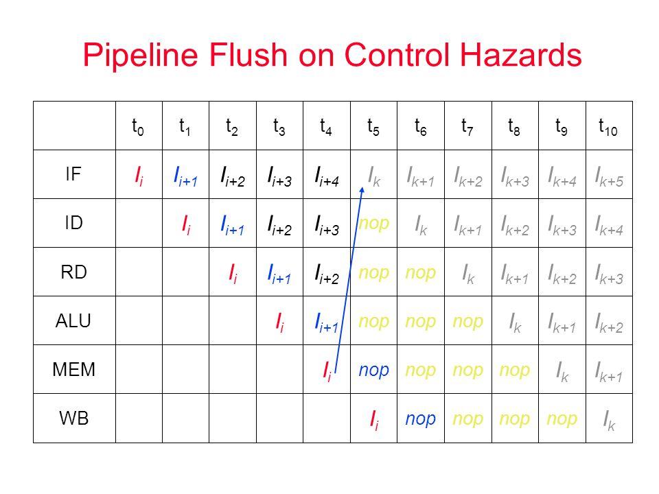 Pipeline Flush on Control Hazards IkIk I k+1 I k+2 I k+3 I k+4 I k+5 t 10 WB IiIi MEM I i+1 IiIi ALU I i+2 I i+1 IiIi RD I i+3 I i+2 I i+1 IiIi ID I i+4 I i+3 I i+2 I i+1 IiIi IF t4t4 t3t3 t2t2 t1t1 t0t0 nop IkIk I k+1 t6t6 nop IkIk I k+1 I k+2 t7t7 nop IkIk I k+1 I k+2 I k+3 t8t8 nop IkIk I k+1 I k+2 I k+3 I k+4 t9t9 IiIi nop IkIk t5t5